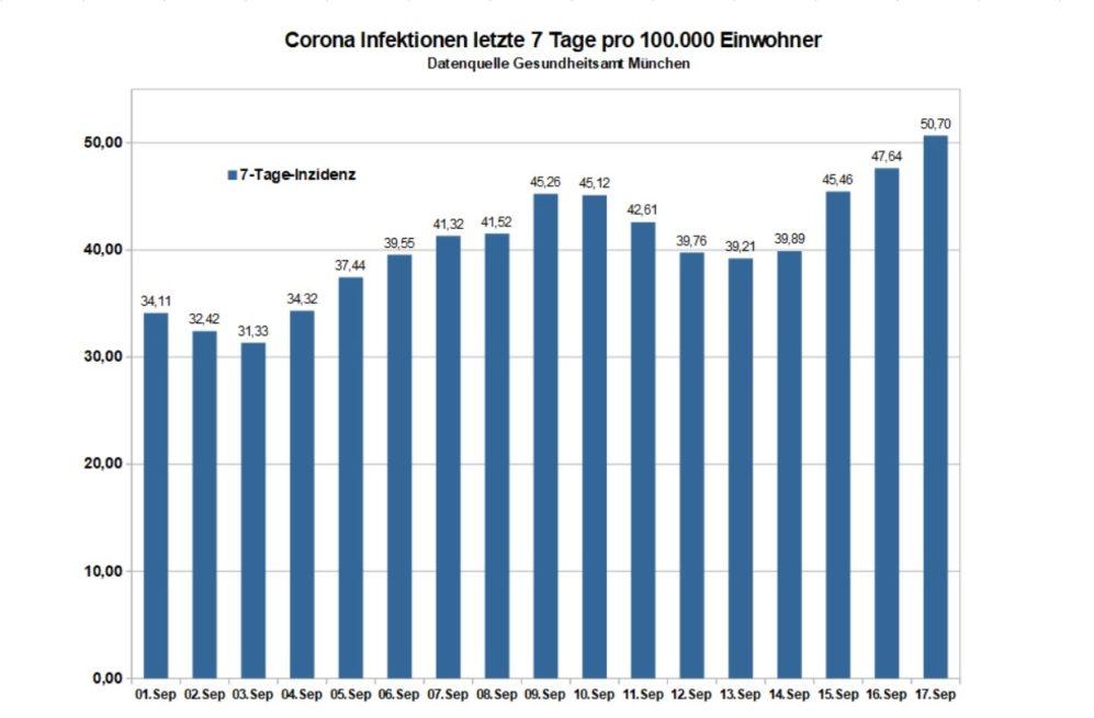 Corona Infektionen München 7-Tage-Inzidenz pro 100000 Einwohner - Stand 17.9.2020