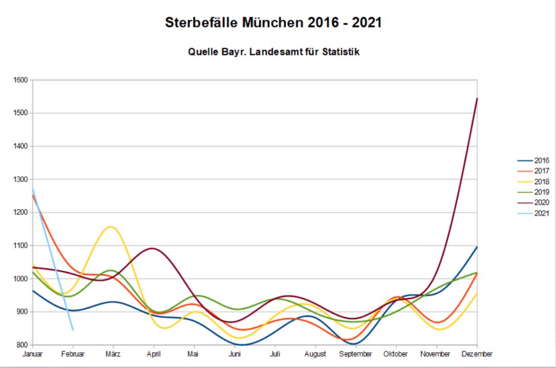 Sterbefallstatistik München 2016-2021
