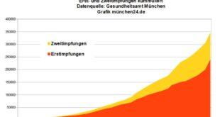 Erst- und Zweitimpfungen München